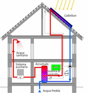 pannelli solari termici a circolazione forzata
