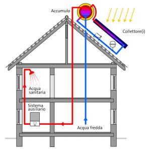 pannelli solari termici a circolazione naturale